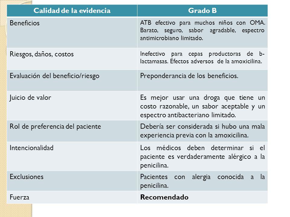 Calidad de la evidenciaGrado B Beneficios ATB efectivo para muchos niños con OMA. Barato, seguro, sabor agradable, espectro antimicrobiano limitado. R