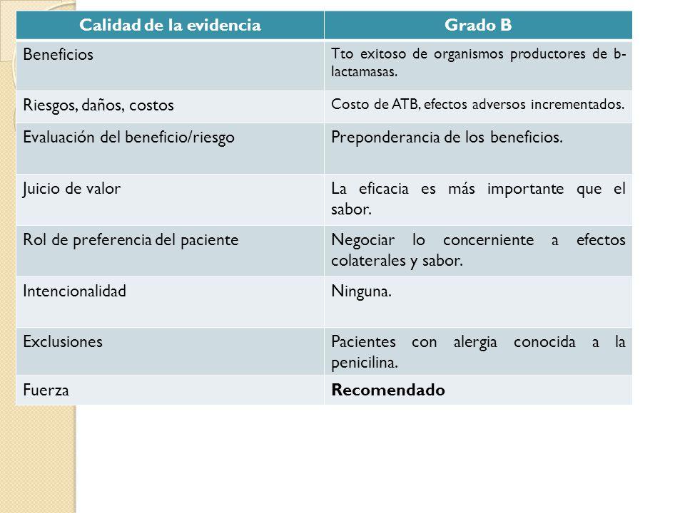 Calidad de la evidenciaGrado B Beneficios Tto exitoso de organismos productores de b- lactamasas. Riesgos, daños, costos Costo de ATB, efectos adverso
