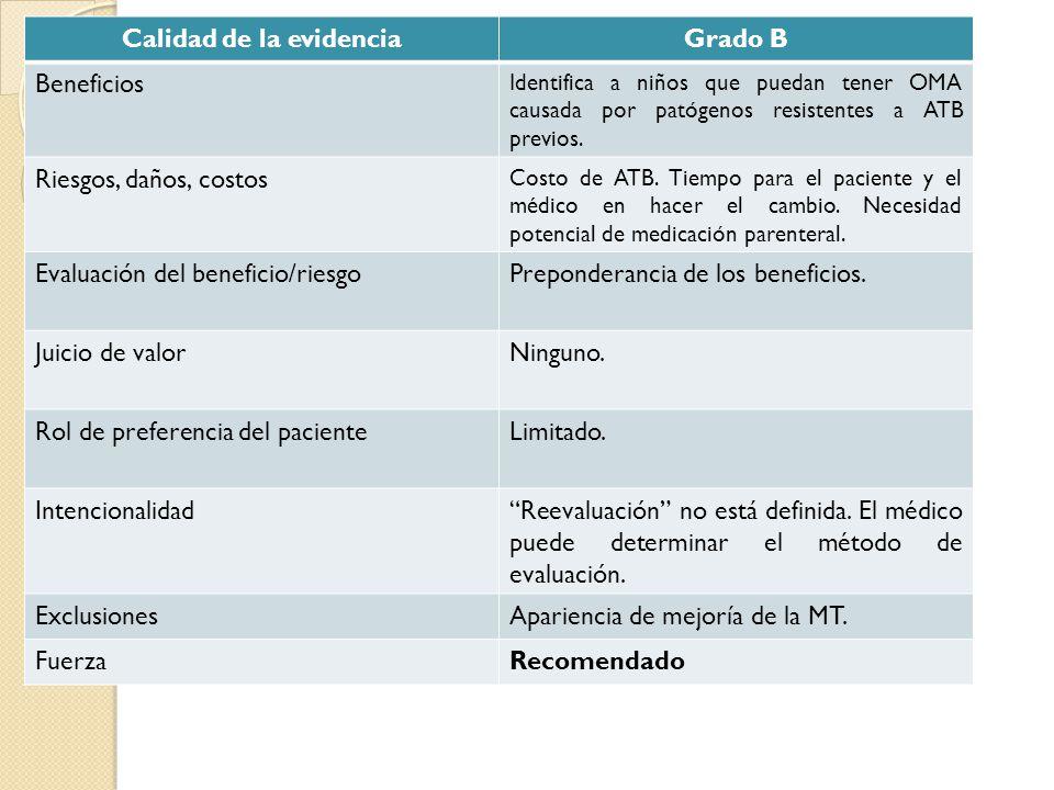 Calidad de la evidenciaGrado B Beneficios Identifica a niños que puedan tener OMA causada por patógenos resistentes a ATB previos. Riesgos, daños, cos
