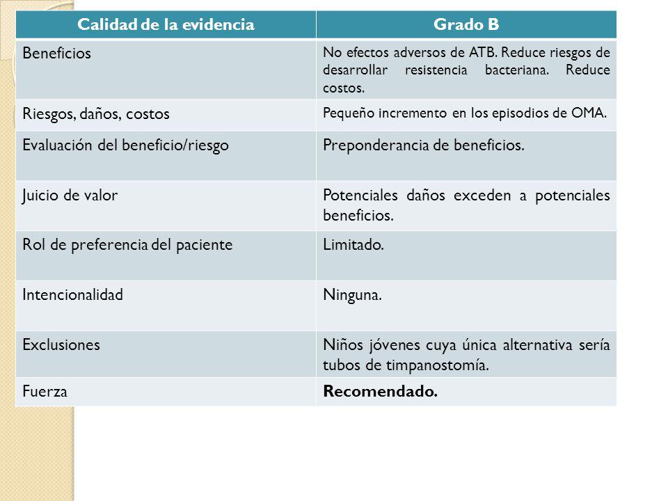 Calidad de la evidenciaGrado B Beneficios No efectos adversos de ATB. Reduce riesgos de desarrollar resistencia bacteriana. Reduce costos. Riesgos, da