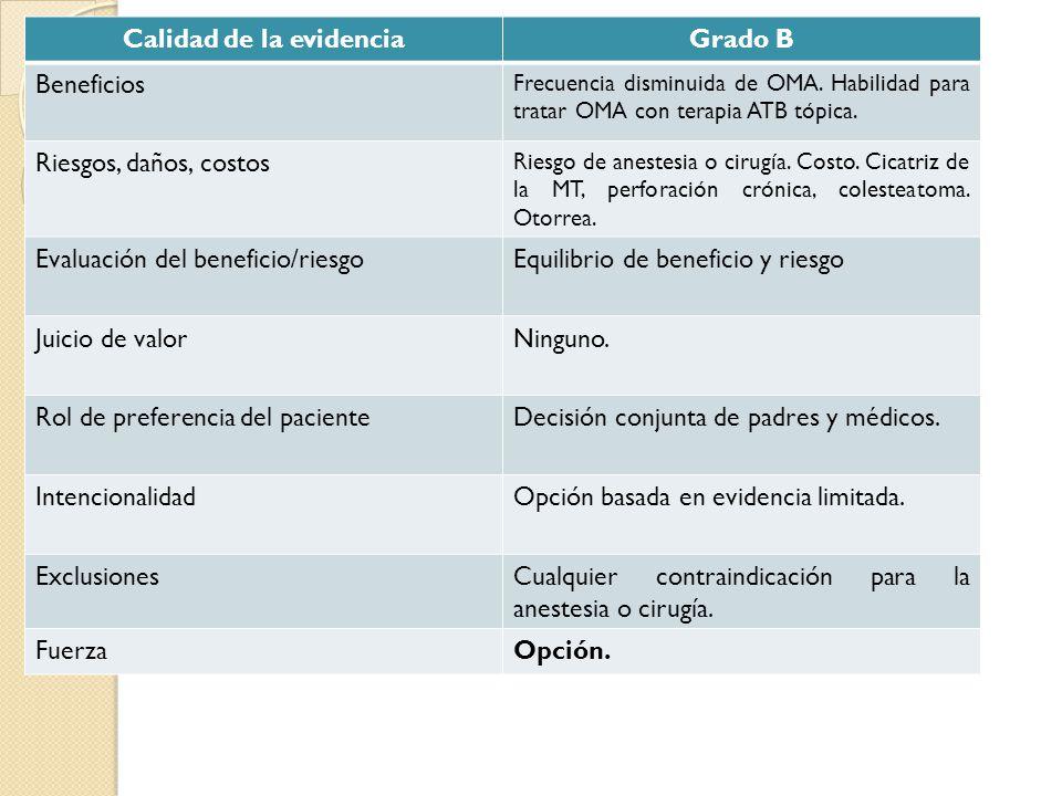 Calidad de la evidenciaGrado B Beneficios Frecuencia disminuida de OMA. Habilidad para tratar OMA con terapia ATB tópica. Riesgos, daños, costos Riesg