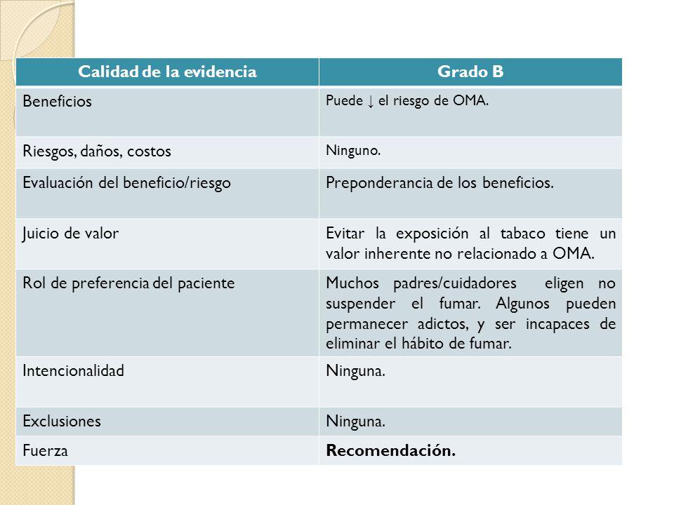 Calidad de la evidenciaGrado B Beneficios Puede el riesgo de OMA. Riesgos, daños, costos Ninguno. Evaluación del beneficio/riesgoPreponderancia de los
