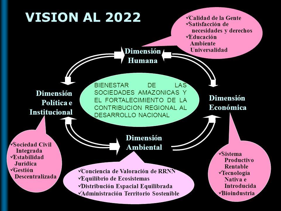 VISION AL 2022 Dimensión Ambiental Dimensión Humana Dimensión Política e Institucional Dimensión Económica BIENESTAR DE LAS SOCIEDADES AMAZONICAS Y EL