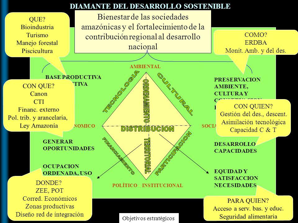 Bienestar de las sociedades amazónicas y el fortalecimiento de la contribución regional al desarrollo nacional POLÍTICO – INSTITUCIONAL SOCIALECONOMIC