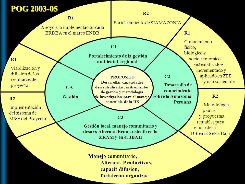 PROPOSITO Desarrollar capacidades descentralizadas, instrumentos de gestión y metodología de investigación para el manejo sostenible de la DB CA Gesti