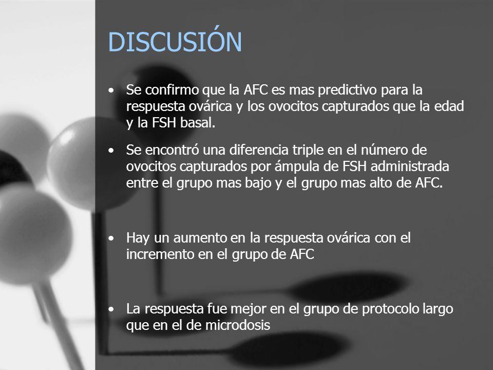DISCUSIÓN Se confirmo que la AFC es mas predictivo para la respuesta ovárica y los ovocitos capturados que la edad y la FSH basal. Se encontró una dif