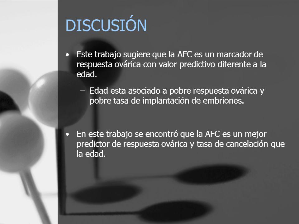 DISCUSIÓN Este trabajo sugiere que la AFC es un marcador de respuesta ovárica con valor predictivo diferente a la edad. –Edad esta asociado a pobre re