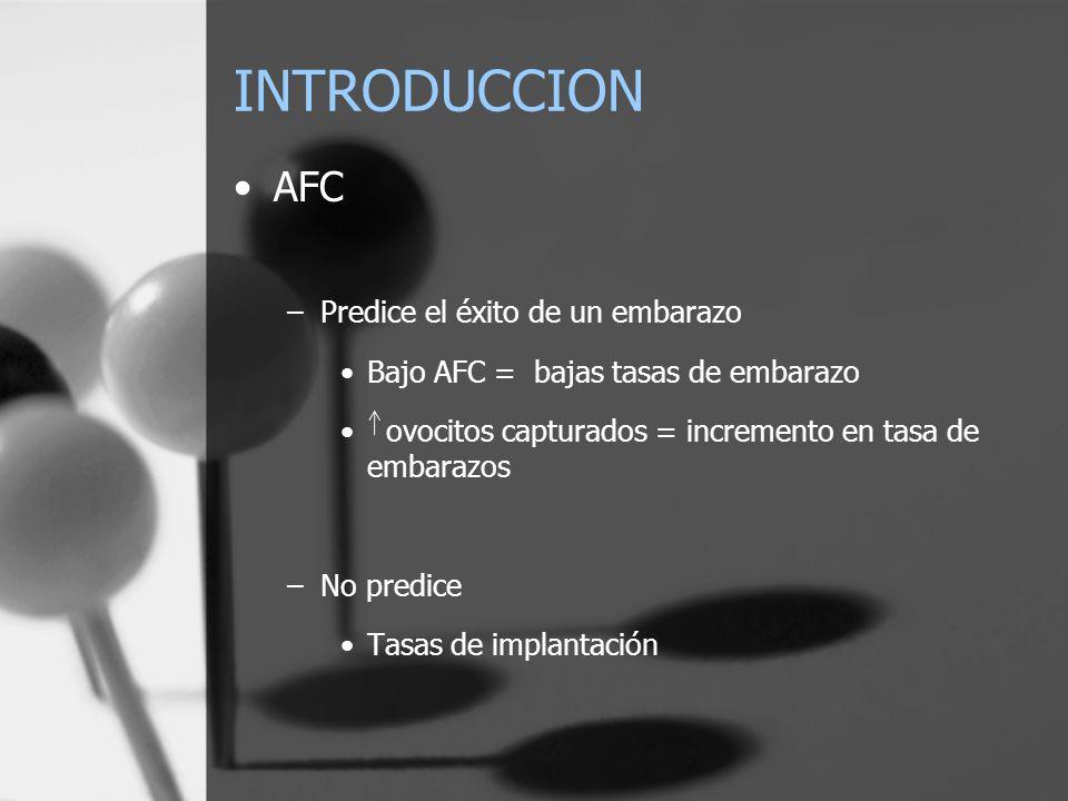 INTRODUCCION AFC –Predice el éxito de un embarazo Bajo AFC = bajas tasas de embarazo ovocitos capturados = incremento en tasa de embarazos –No predice