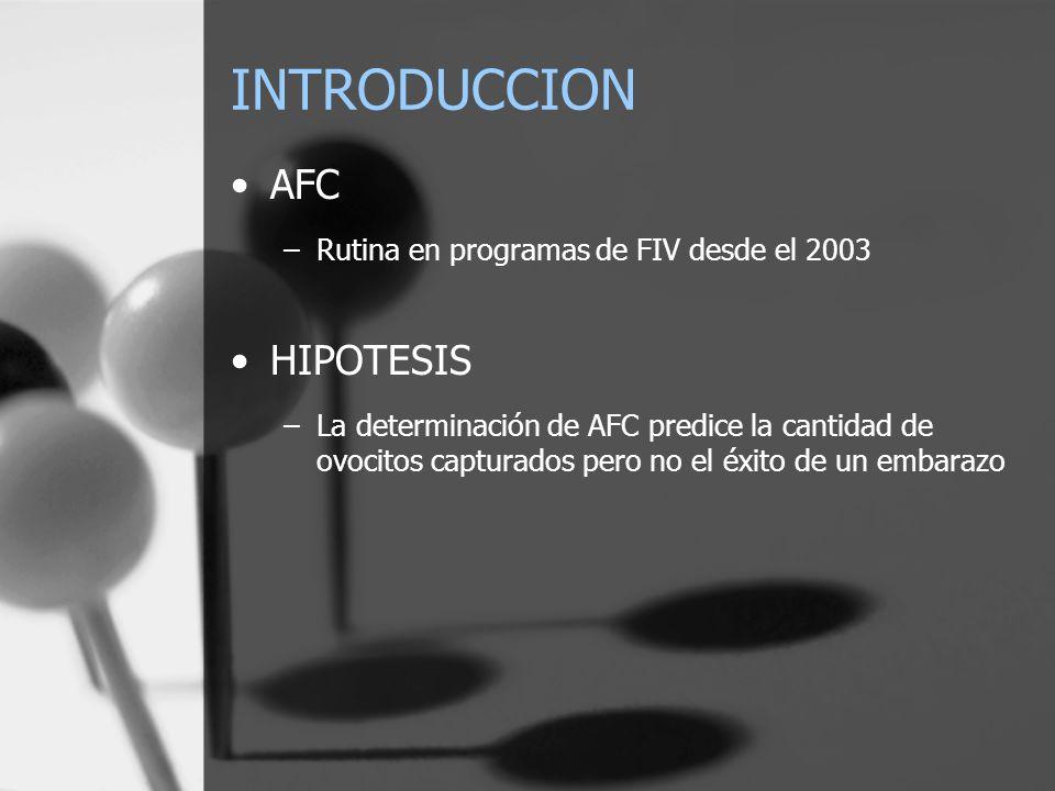 INTRODUCCION AFC –Rutina en programas de FIV desde el 2003 HIPOTESIS –La determinación de AFC predice la cantidad de ovocitos capturados pero no el éx