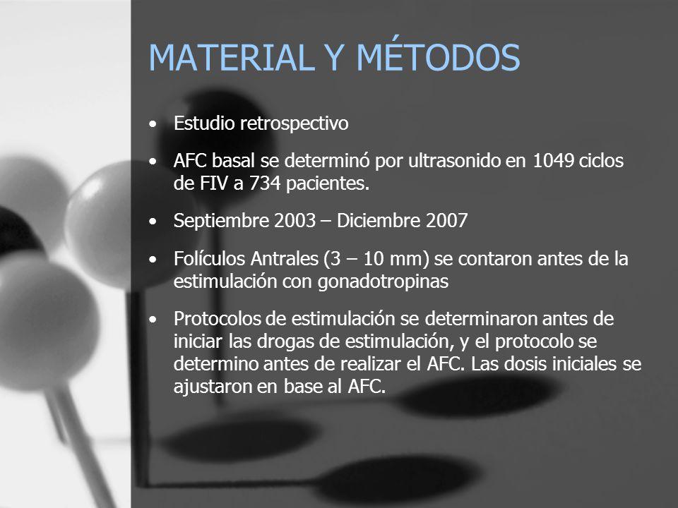MATERIAL Y MÉTODOS Estudio retrospectivo AFC basal se determinó por ultrasonido en 1049 ciclos de FIV a 734 pacientes. Septiembre 2003 – Diciembre 200