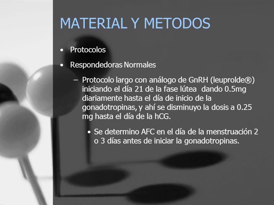 MATERIAL Y METODOS Protocolos Respondedoras Normales –Protocolo largo con análogo de GnRH (leuprolde®) iniciando el día 21 de la fase lútea dando 0.5m