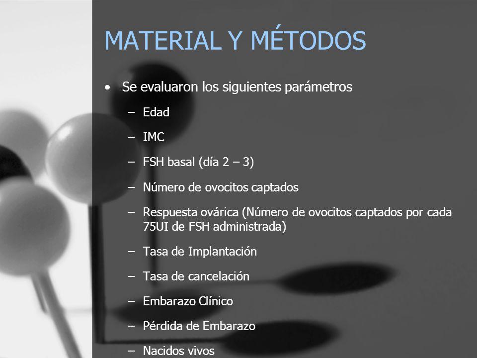 MATERIAL Y MÉTODOS Se evaluaron los siguientes parámetros –Edad –IMC –FSH basal (día 2 – 3) –Número de ovocitos captados –Respuesta ovárica (Número de