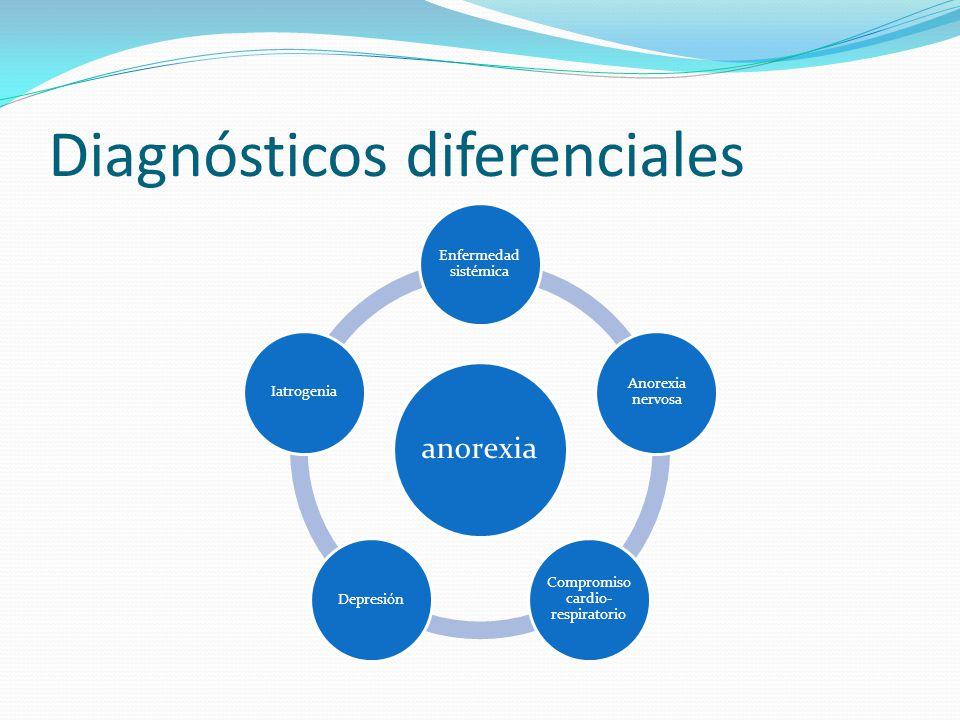 Diagnósticos diferenciales anorexia Enfermedad sistémica Anorexia nervosa Compromiso cardio- respiratorio Depresión Iatrogenia