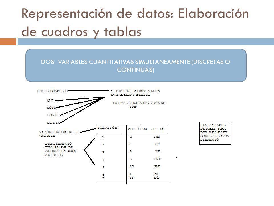 Representación de datos: Elaboración de cuadros y tablas DOS VARIABLES CUANTITATIVAS SIMULTANEAMENTE (DISCRETAS O CONTINUAS)