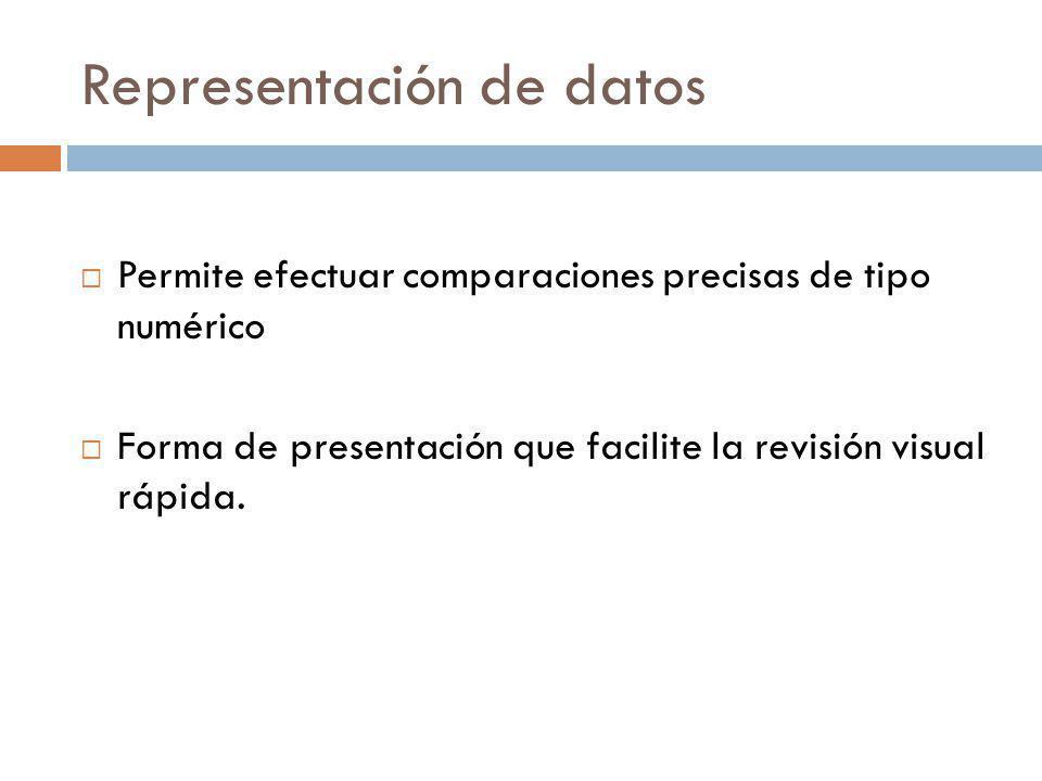 Representación de datos Permite efectuar comparaciones precisas de tipo numérico Forma de presentación que facilite la revisión visual rápida.