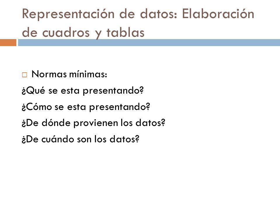 Representación de datos: Elaboración de cuadros y tablas Normas mínimas: ¿Qué se esta presentando? ¿Cómo se esta presentando? ¿De dónde provienen los