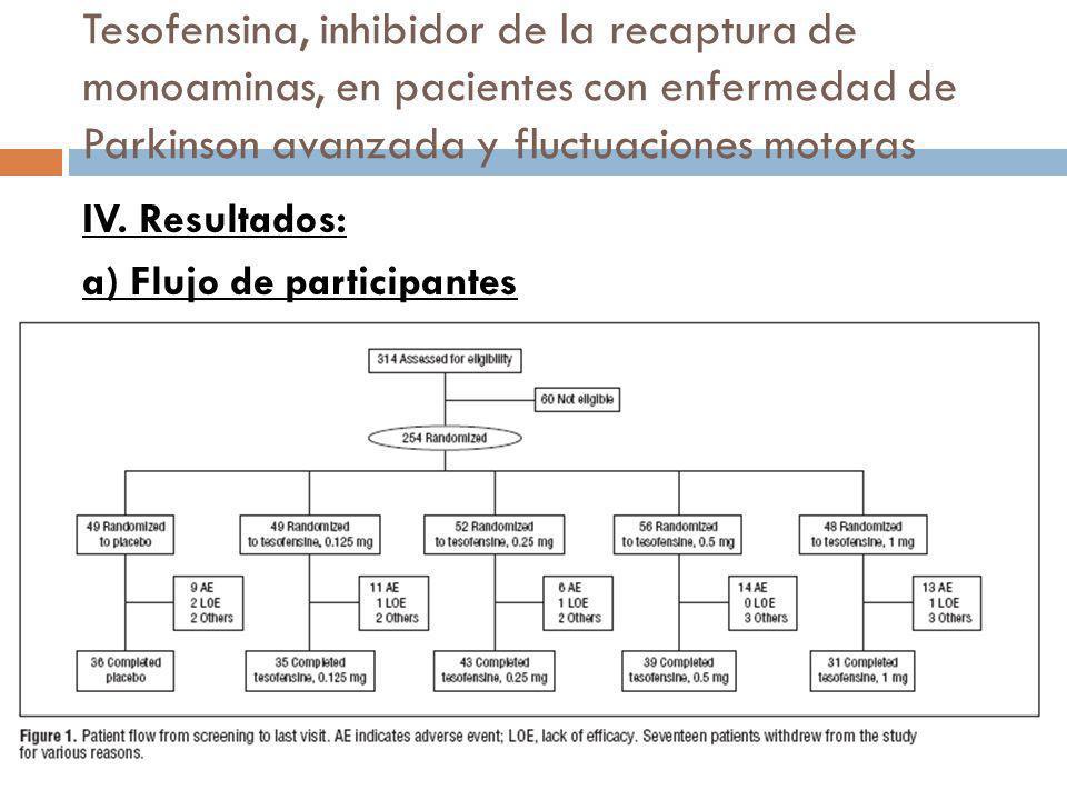 Tesofensina, inhibidor de la recaptura de monoaminas, en pacientes con enfermedad de Parkinson avanzada y fluctuaciones motoras IV. Resultados: a) Flu