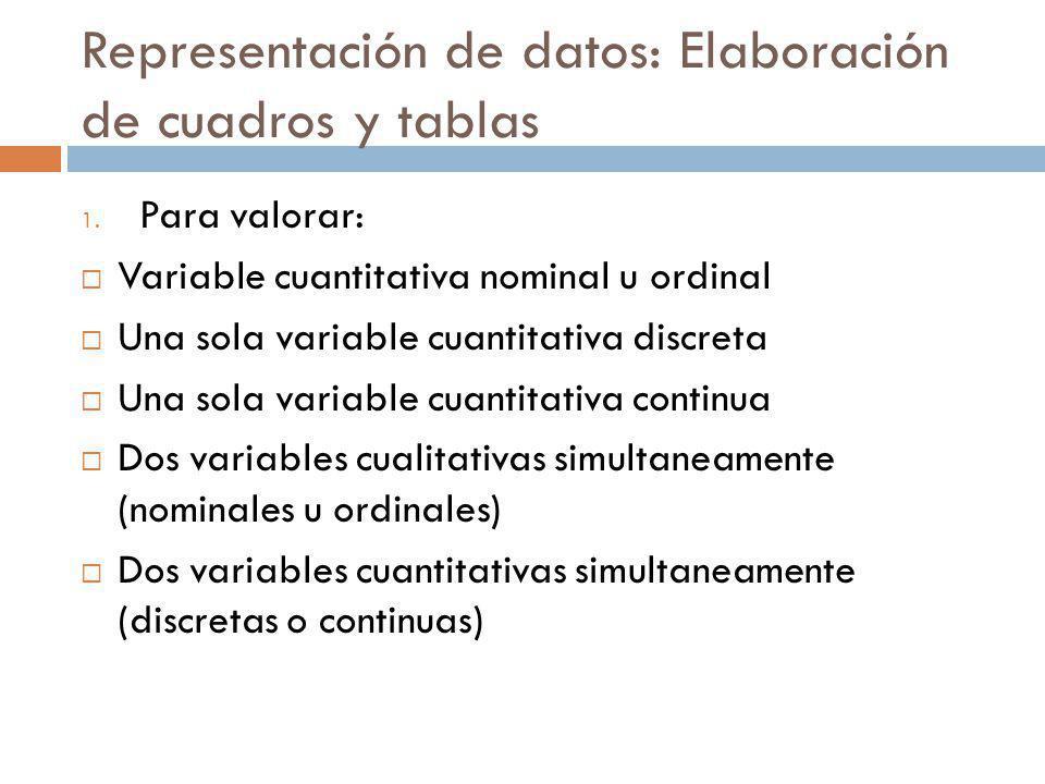 Representación de datos: Elaboración de cuadros y tablas 1. Para valorar: Variable cuantitativa nominal u ordinal Una sola variable cuantitativa discr