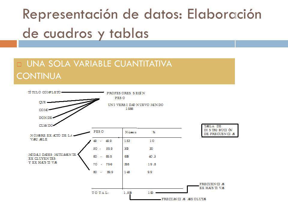 Representación de datos: Elaboración de cuadros y tablas UNA SOLA VARIABLE CUANTITATIVA CONTINUA