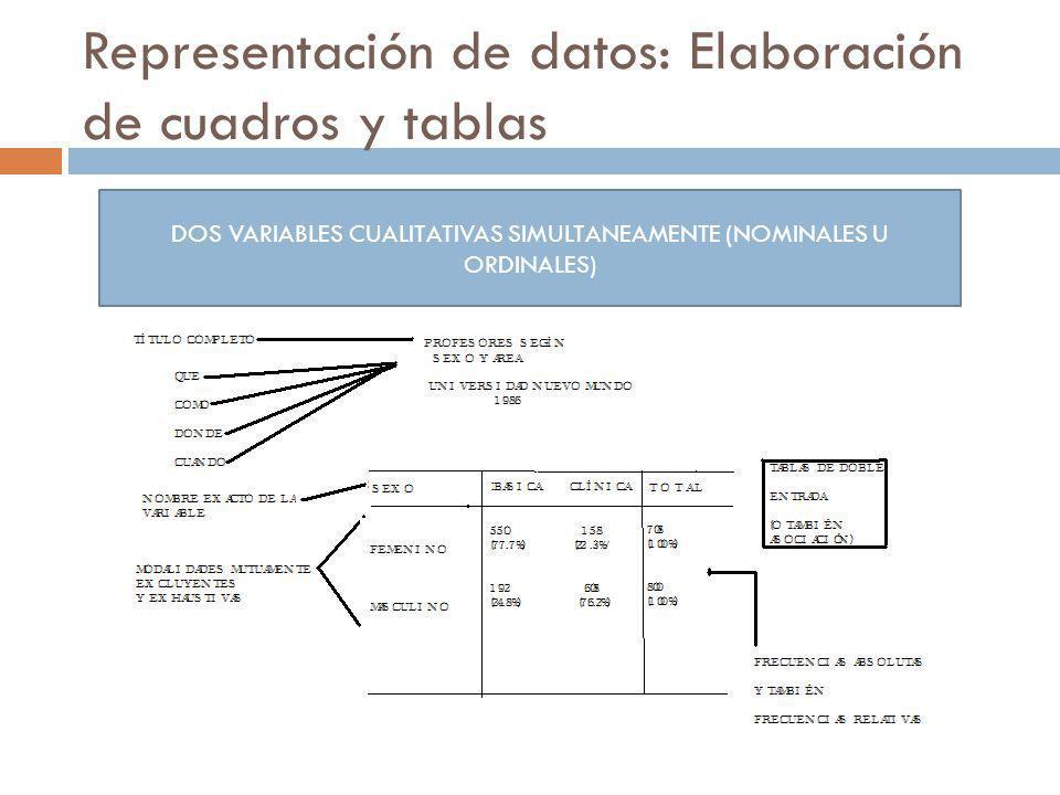 Representación de datos: Elaboración de cuadros y tablas DOS VARIABLES CUALITATIVAS SIMULTANEAMENTE (NOMINALES U ORDINALES)
