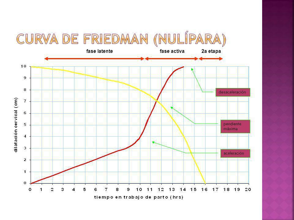 aceleración pendiente máxima pendiente máxima desaceleración fase latentefase activa2a etapa