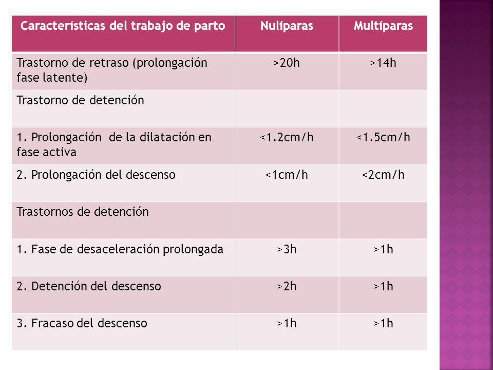 Características del trabajo de partoNulíparasMultíparas Trastorno de retraso (prolongación fase latente) >20h>14h Trastorno de detención 1. Prolongaci