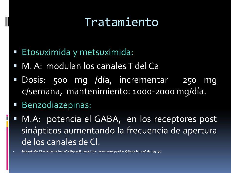 Tratamiento Etosuximida y metsuximida: M. A: modulan los canales T del Ca Dosis: 500 mg /día, incrementar 250 mg c/semana, mantenimiento: 1000-2000 mg