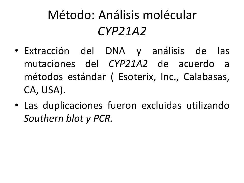 Método: Análisis molécular CYP21A2 Extracción del DNA y análisis de las mutaciones del CYP21A2 de acuerdo a métodos estándar ( Esoterix, Inc., Calabas