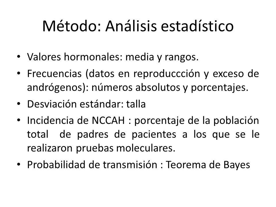Método: Análisis estadístico Valores hormonales: media y rangos. Frecuencias (datos en reproduccción y exceso de andrógenos): números absolutos y porc