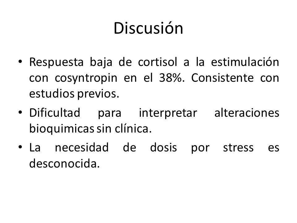 Discusión Respuesta baja de cortisol a la estimulación con cosyntropin en el 38%. Consistente con estudios previos. Dificultad para interpretar altera