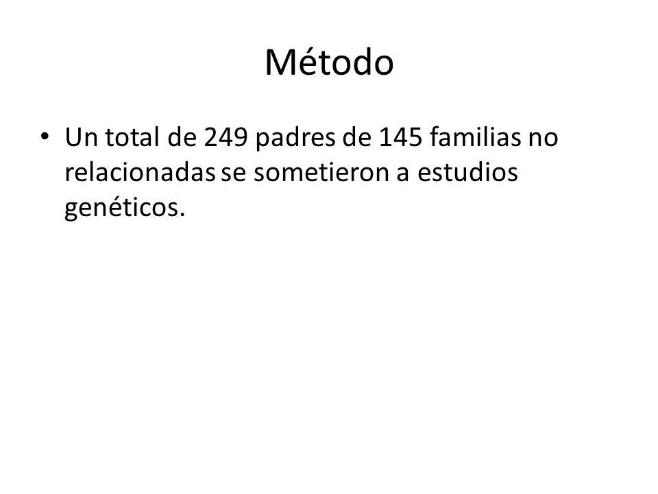 Método Un total de 249 padres de 145 familias no relacionadas se sometieron a estudios genéticos.