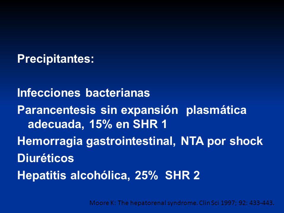 Precipitantes: Infecciones bacterianas Parancentesis sin expansión plasmática adecuada, 15% en SHR 1 Hemorragia gastrointestinal, NTA por shock Diurét