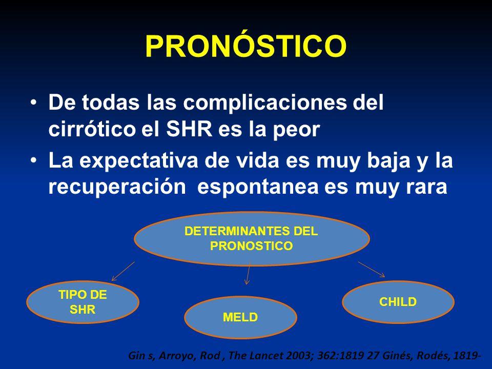 PRONÓSTICO De todas las complicaciones del cirrótico el SHR es la peor La expectativa de vida es muy baja y la recuperación espontanea es muy rara DET