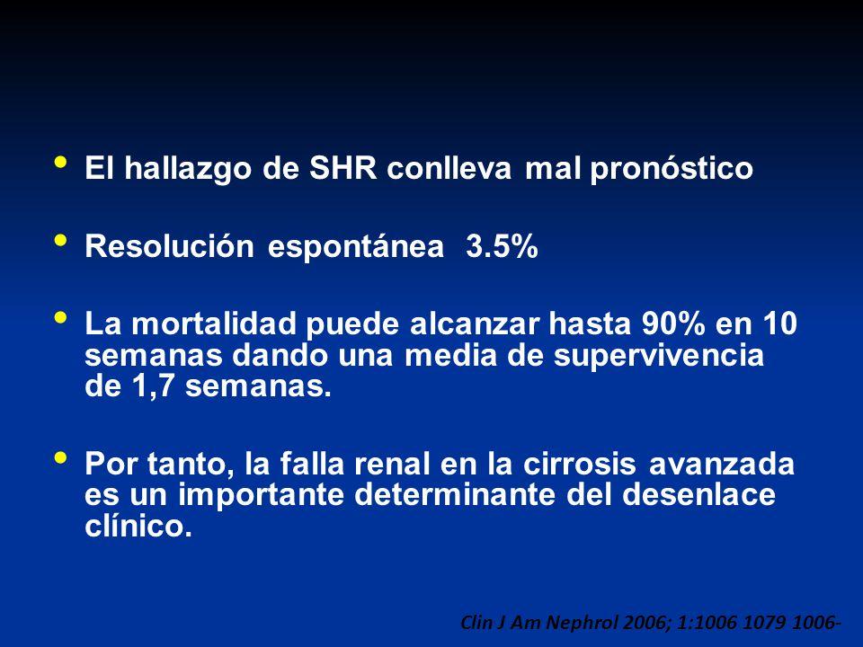 El hallazgo de SHR conlleva mal pronóstico Resolución espontánea 3.5% La mortalidad puede alcanzar hasta 90% en 10 semanas dando una media de superviv