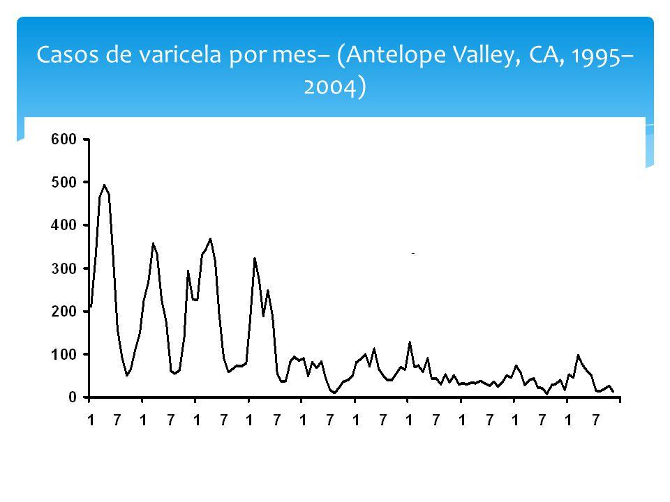 Casos de varicela por mes– (Antelope Valley, CA, 1995– 2004) 1995199719981996199920002001 2002 20032004