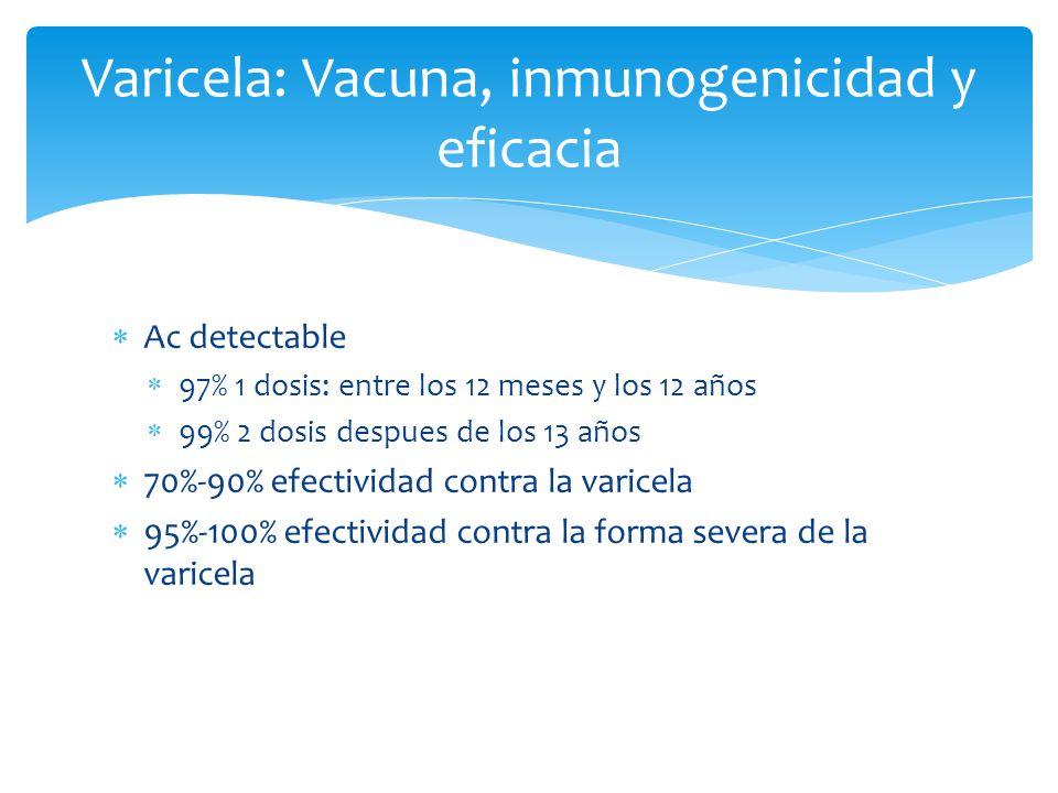 Varicela: Vacuna, inmunogenicidad y eficacia Ac detectable 97% 1 dosis: entre los 12 meses y los 12 años 99% 2 dosis despues de los 13 años 70%-90% ef