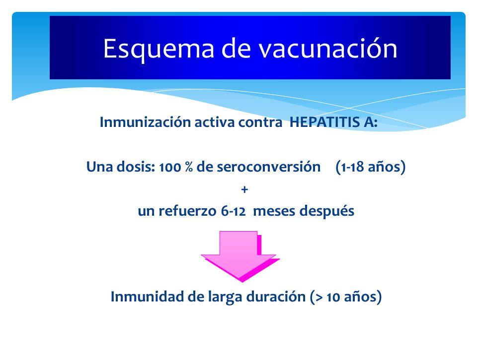 Inmunización activa contra HEPATITIS A: Una dosis: 100 % de seroconversión (1-18 años) + un refuerzo 6-12 meses después Inmunidad de larga duración (> 10 años) Esquema de vacunación