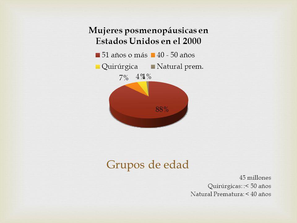 Grupos de edad 45 millones Quirúrgicas: :< 50 años Natural Prematura: < 40 años