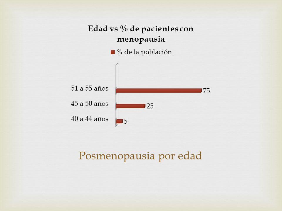 Posmenopausia por edad