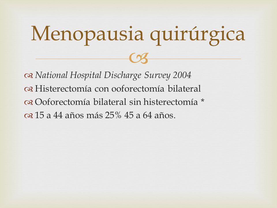 National Hospital Discharge Survey 2004 Histerectomía con ooforectomía bilateral Ooforectomía bilateral sin histerectomía * 15 a 44 años más 25% 45 a
