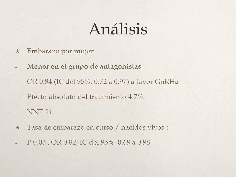 Análisis Embarazo por mujer: - Menor en el grupo de antagonistas - OR 0.84 (IC del 95%: 0.72 a 0.97) a favor GnRHa - Efecto absoluto del tratamiento 4.7% - NNT 21 Tasa de embarazo en curso / nacidos vivos : - P 0.03, OR 0.82; IC del 95%: 0.69 a 0.98