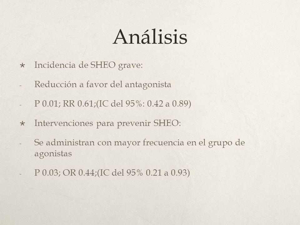 Análisis Incidencia de SHEO grave: - Reducción a favor del antagonista - P 0.01; RR 0.61;(IC del 95%: 0.42 a 0.89) Intervenciones para prevenir SHEO: - Se administran con mayor frecuencia en el grupo de agonistas - P 0.03; OR 0.44;(IC del 95% 0.21 a 0.93)