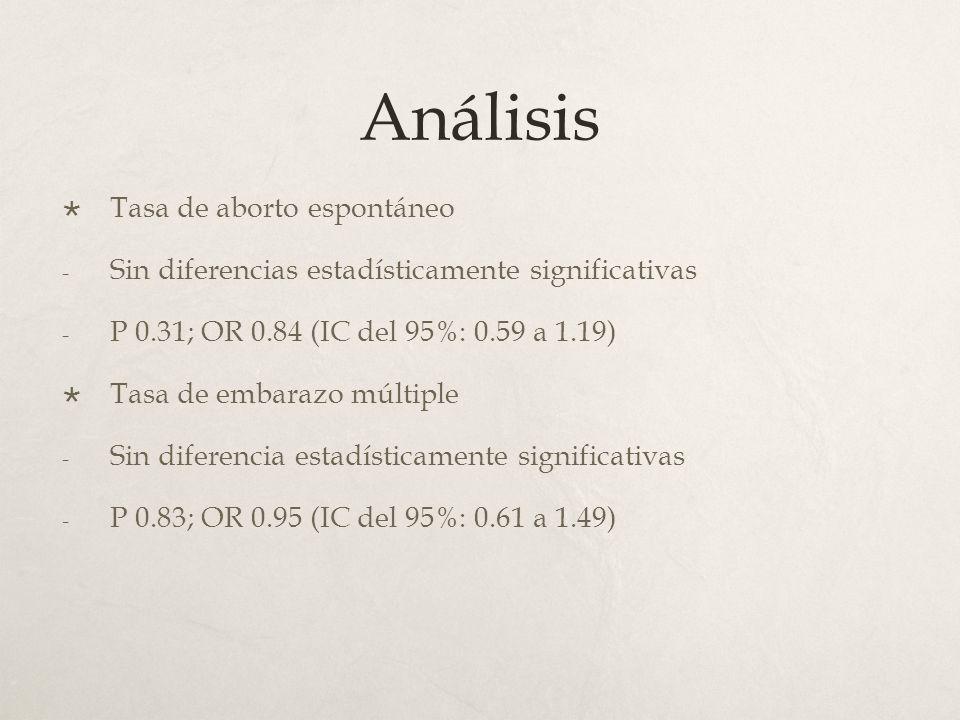 Análisis Tasa de aborto espontáneo - Sin diferencias estadísticamente significativas - P 0.31; OR 0.84 (IC del 95%: 0.59 a 1.19) Tasa de embarazo múltiple - Sin diferencia estadísticamente significativas - P 0.83; OR 0.95 (IC del 95%: 0.61 a 1.49)
