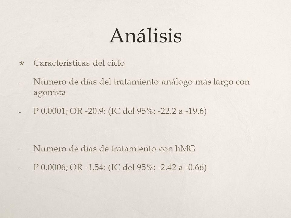 Análisis Características del ciclo - Número de días del tratamiento análogo más largo con agonista - P 0.0001; OR -20.9: (IC del 95%: -22.2 a -19.6) - Número de días de tratamiento con hMG - P 0.0006; OR -1.54: (IC del 95%: -2.42 a -0.66)