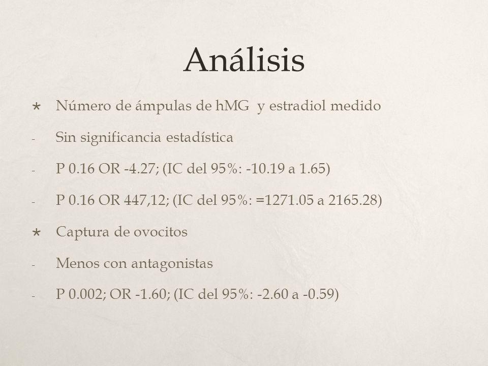 Análisis Número de ámpulas de hMG y estradiol medido - Sin significancia estadística - P 0.16 OR -4.27; (IC del 95%: -10.19 a 1.65) - P 0.16 OR 447,12; (IC del 95%: =1271.05 a 2165.28) Captura de ovocitos - Menos con antagonistas - P 0.002; OR -1.60; (IC del 95%: -2.60 a -0.59)