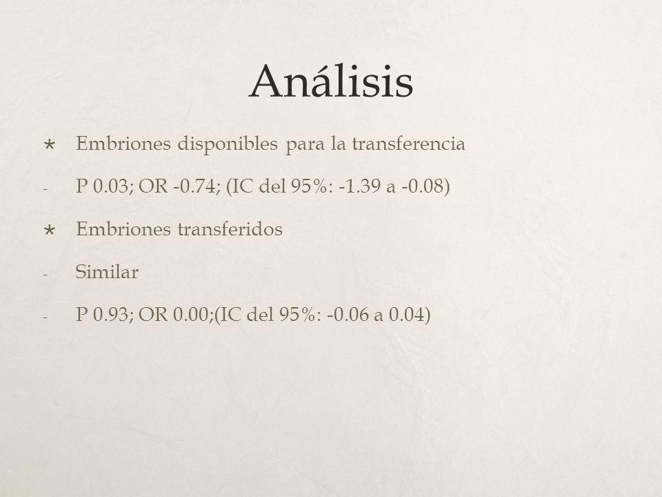 Análisis Embriones disponibles para la transferencia - P 0.03; OR -0.74; (IC del 95%: -1.39 a -0.08) Embriones transferidos - Similar - P 0.93; OR 0.00;(IC del 95%: -0.06 a 0.04)