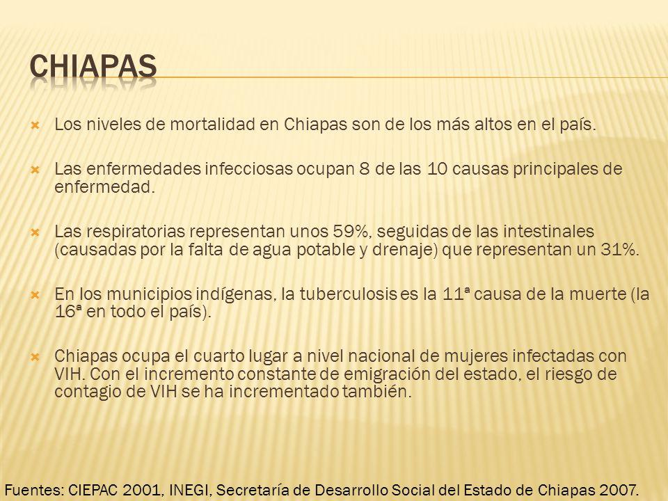 Los niveles de mortalidad en Chiapas son de los más altos en el país. Las enfermedades infecciosas ocupan 8 de las 10 causas principales de enfermedad