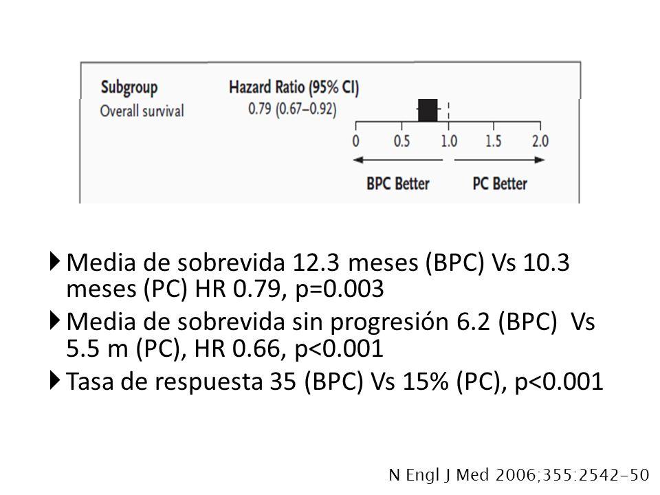 Media de sobrevida 12.3 meses (BPC) Vs 10.3 meses (PC) HR 0.79, p=0.003 Media de sobrevida sin progresión 6.2 (BPC) Vs 5.5 m (PC), HR 0.66, p<0.001 Ta