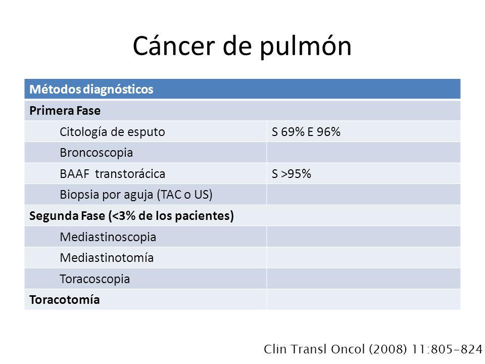 Métodos diagnósticos Primera Fase Citología de esputoS 69% E 96% Broncoscopia BAAF transtorácicaS >95% Biopsia por aguja (TAC o US) Segunda Fase (<3% de los pacientes) Mediastinoscopia Mediastinotomía Toracoscopia Toracotomía Cáncer de pulmón Clin Transl Oncol (2008) 11:805-824