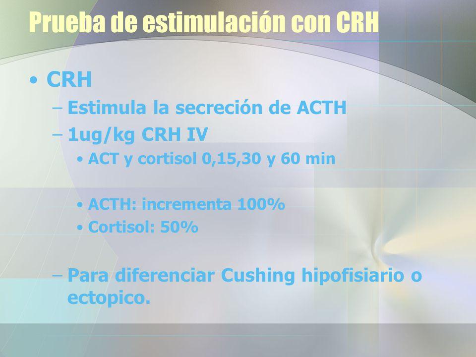 Prueba de estimulación con CRH CRH –Estimula la secreción de ACTH –1ug/kg CRH IV ACT y cortisol 0,15,30 y 60 min ACTH: incrementa 100% Cortisol: 50% –Para diferenciar Cushing hipofisiario o ectopico.